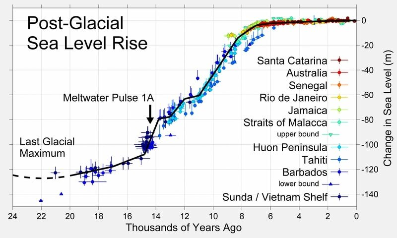 Sea level rise 24,000 yr.jpg