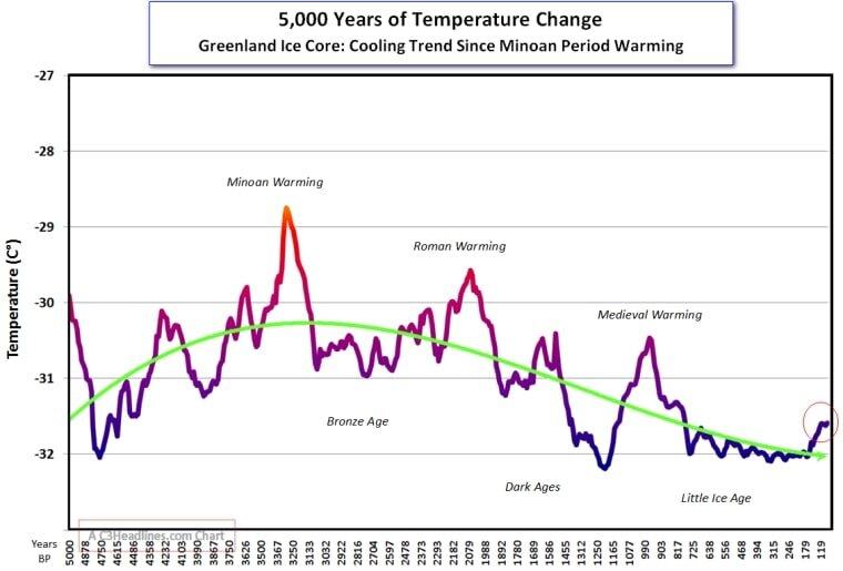 Greenland temp(2) 5,000 yrs.jpg