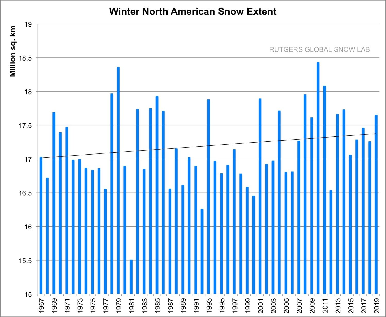 Snow NAmerica 1967-2019.jpg