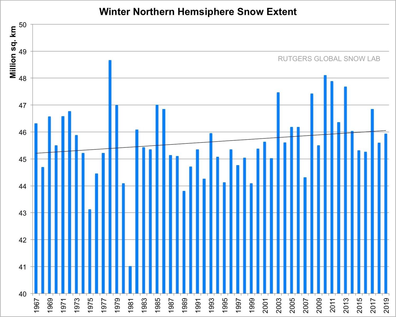 Snow NH 1967-2019.jpg
