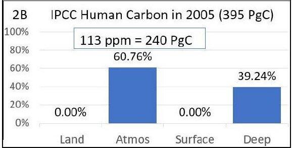 Human carbon IPCC.jpg
