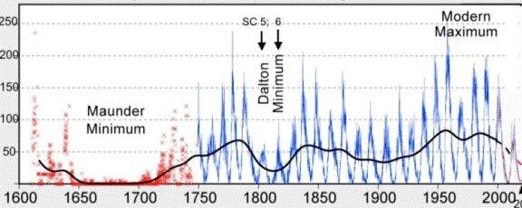 GSM Sunspot history.jpg