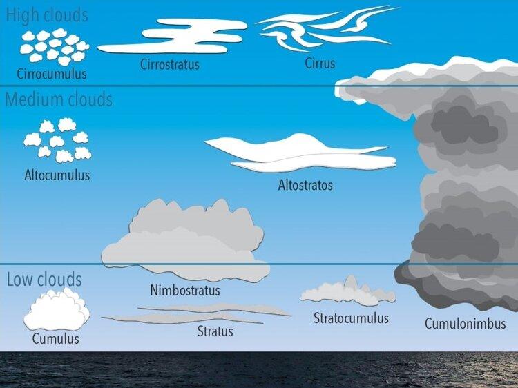 Clouds Marohasy (2).jpg