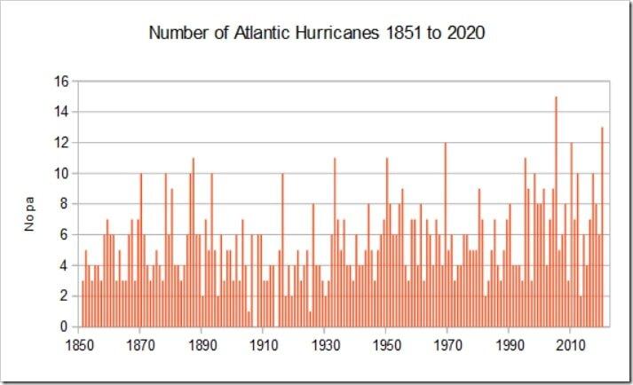 Atlantic hurricanes.jpg