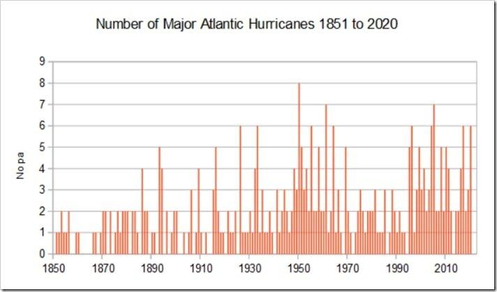 Atlantic major hurricanes.jpg