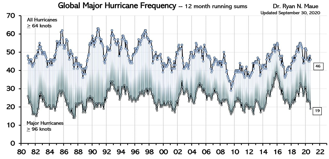 Hurricane frequency global (Ryan Maue).jpg