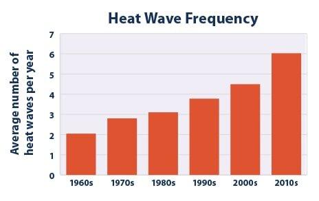 Heat waves (min) EPA.jpg