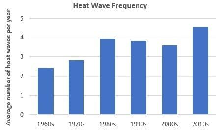 Heat waves (max) EPA.jpg