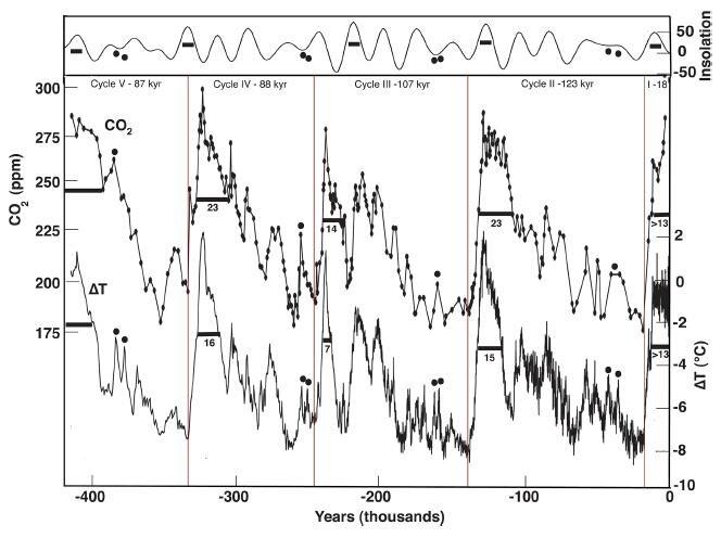 Vostok ice cores.jpg