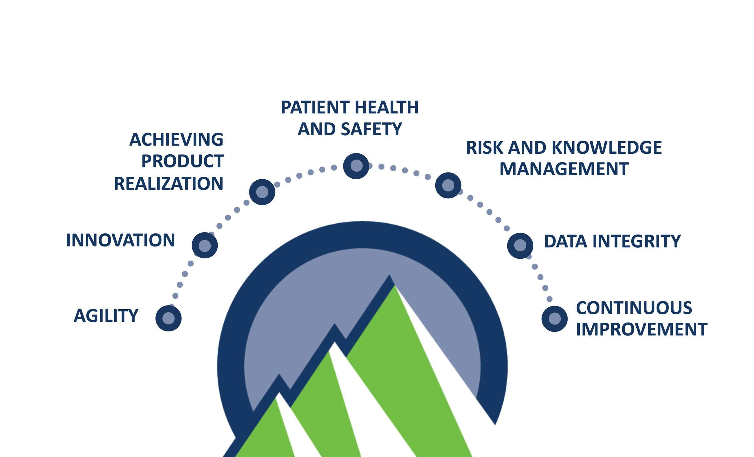 quality statement - At ElevateBio, our uncompromising commitment to Quality is driven by our dedication to our patients and our people.We hold patient health and safety to the highest regard through all phases of the product lifecycle while empowering our greatest asset, our people, with the tools they need to reshape the cell and gene therapy landscape.We foster an innovative Quality Culture by celebrating agility and continuous improvement.