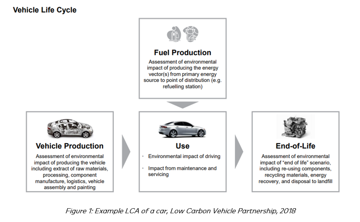 Figure 1: Example LCA of a car, Low Carbon Vehicle Partnership, 2018