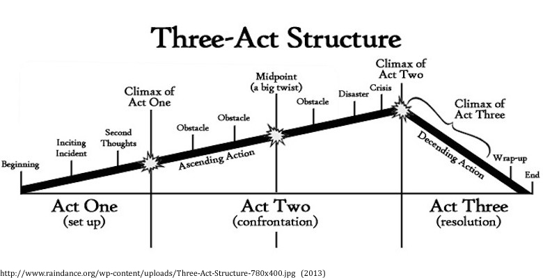 3-act-structure.jpg