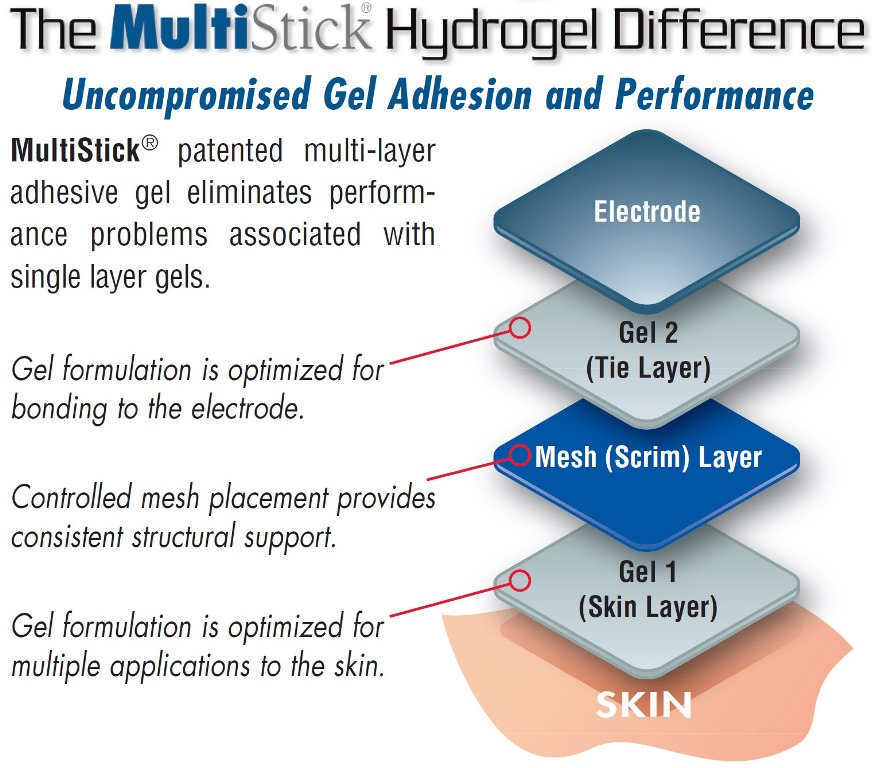 MultiSick Hydrogel Difference.jpg