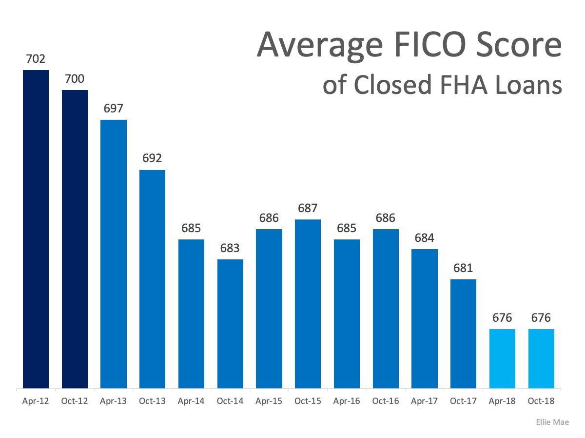 MEM-Average-FICO-Score-of-Closed-FHA-Loans.jpg