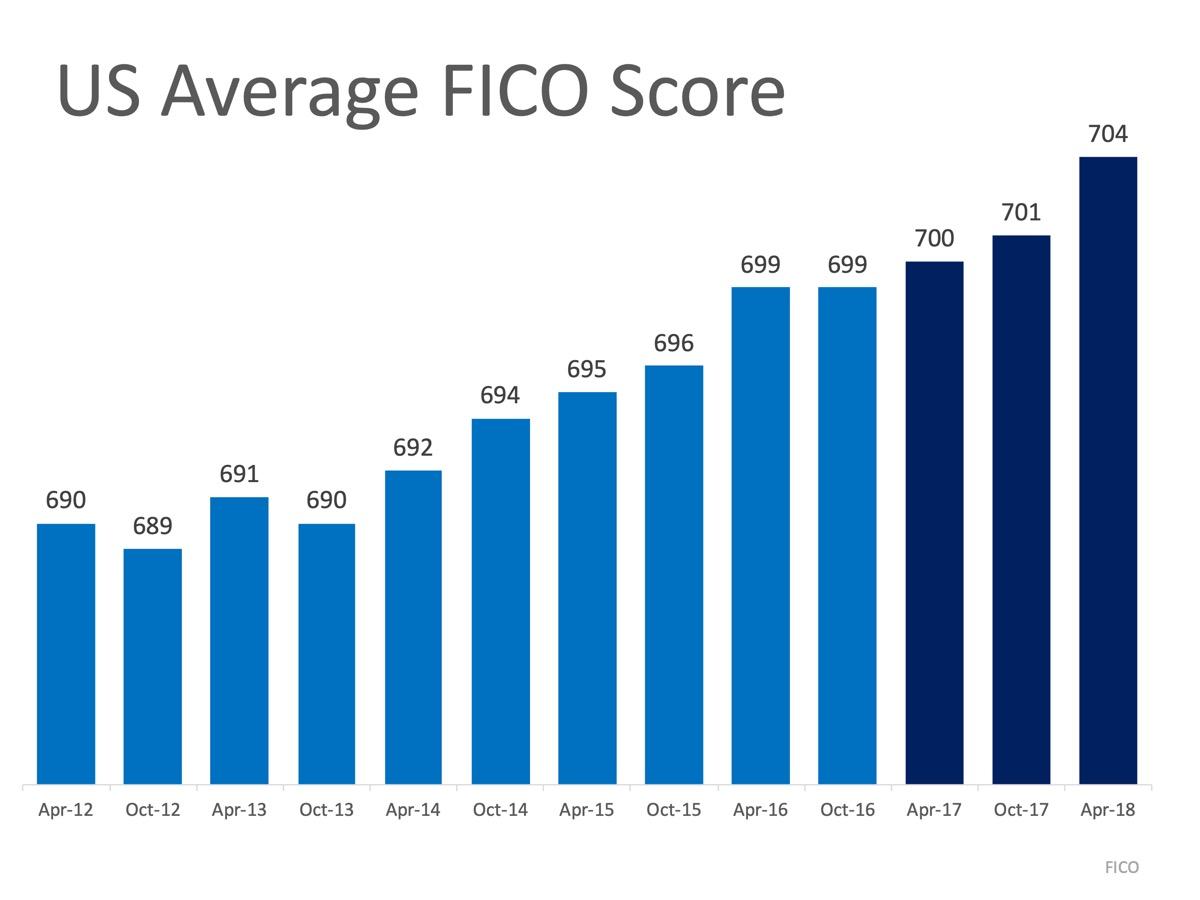 MEM-US-Average-FICO-Score.jpg