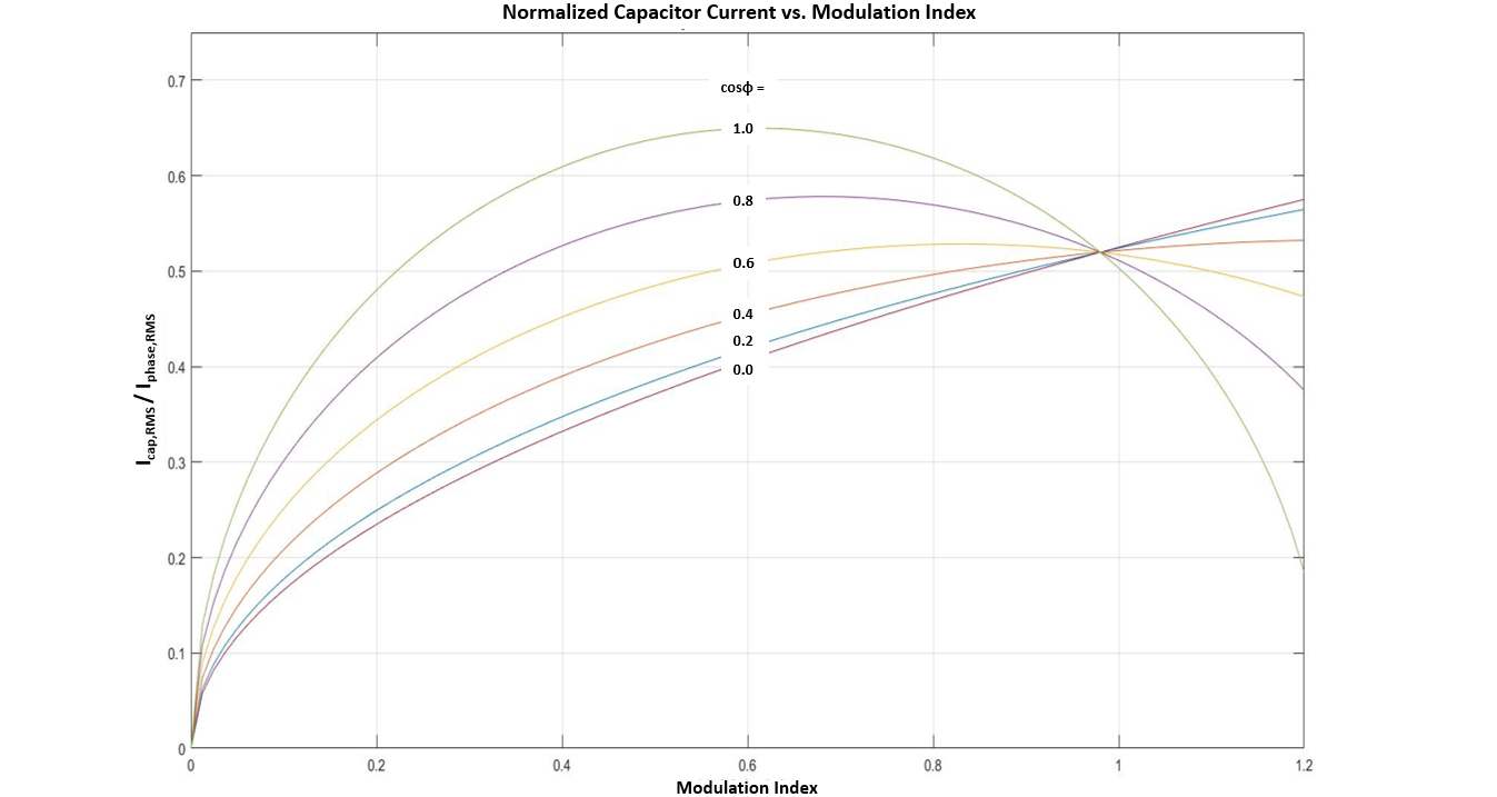 Figure 2: Capacitor current normalized to phase current vs modulation index for power factors from 0 - 1.0