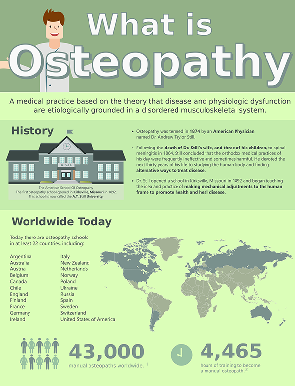 What is Osteopathy? | Hataitai Osteopaths