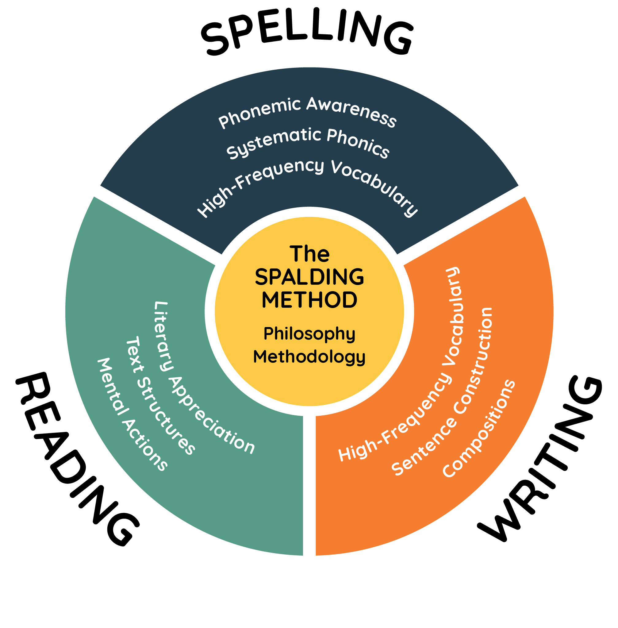 About - In The Writing Road to Reading, all elements of the language are integrated in spelling, writing, and reading lessons.