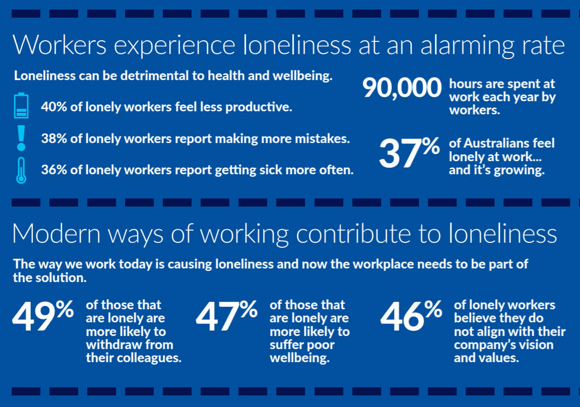 loneliness-statistics-workplace-relationships