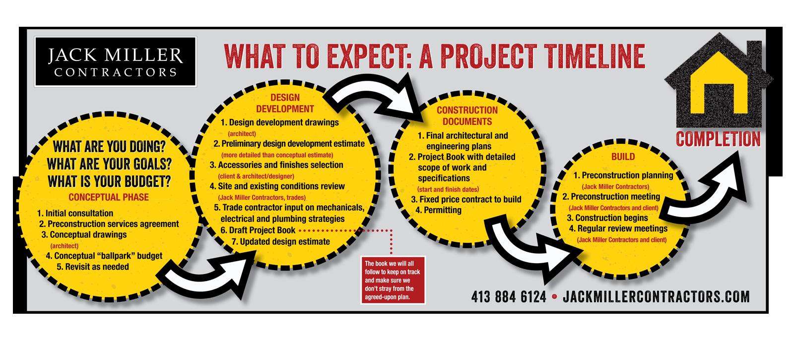 project_timeline_postcard.png