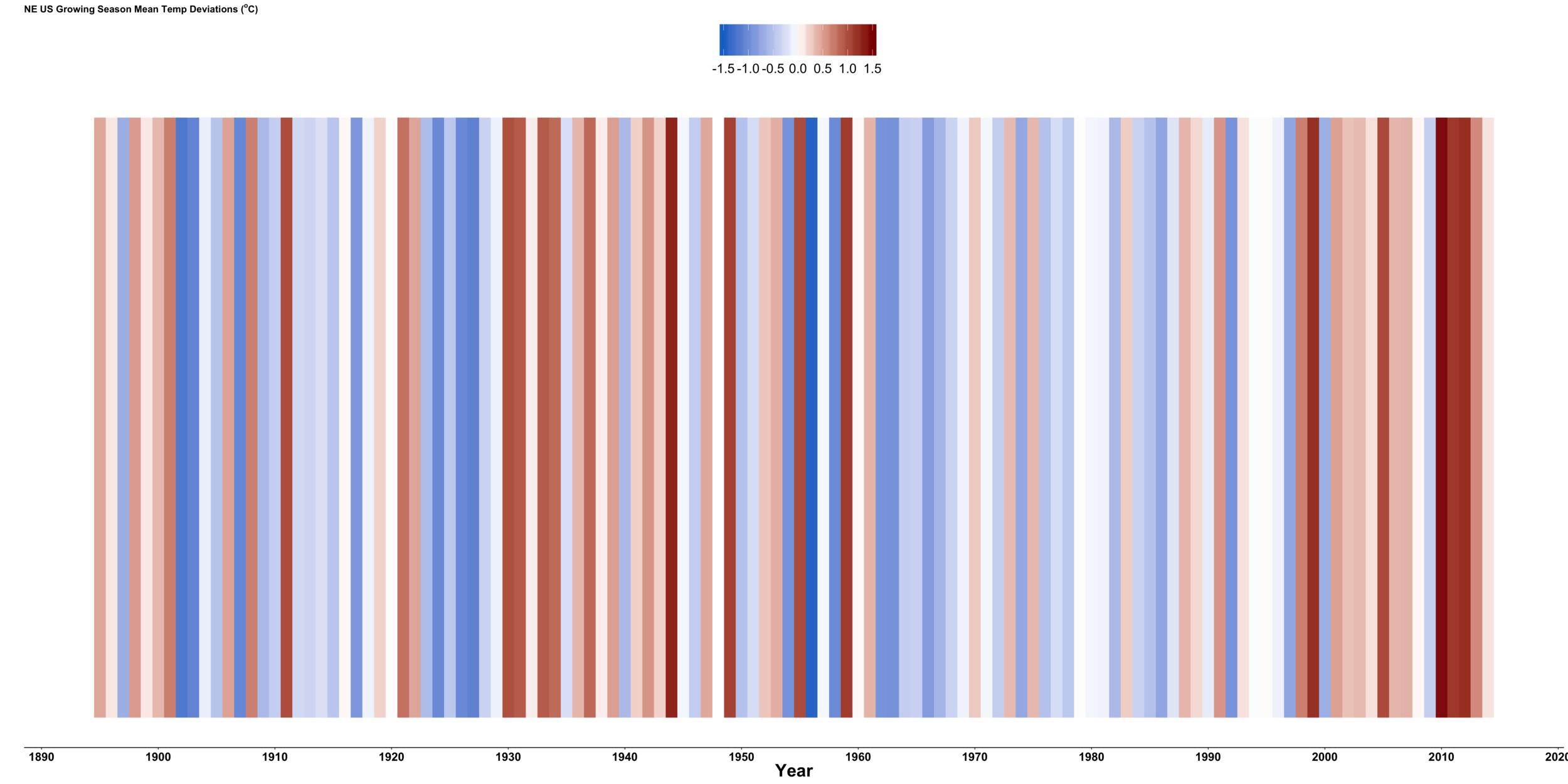 NE U.S. Temperature Stripes