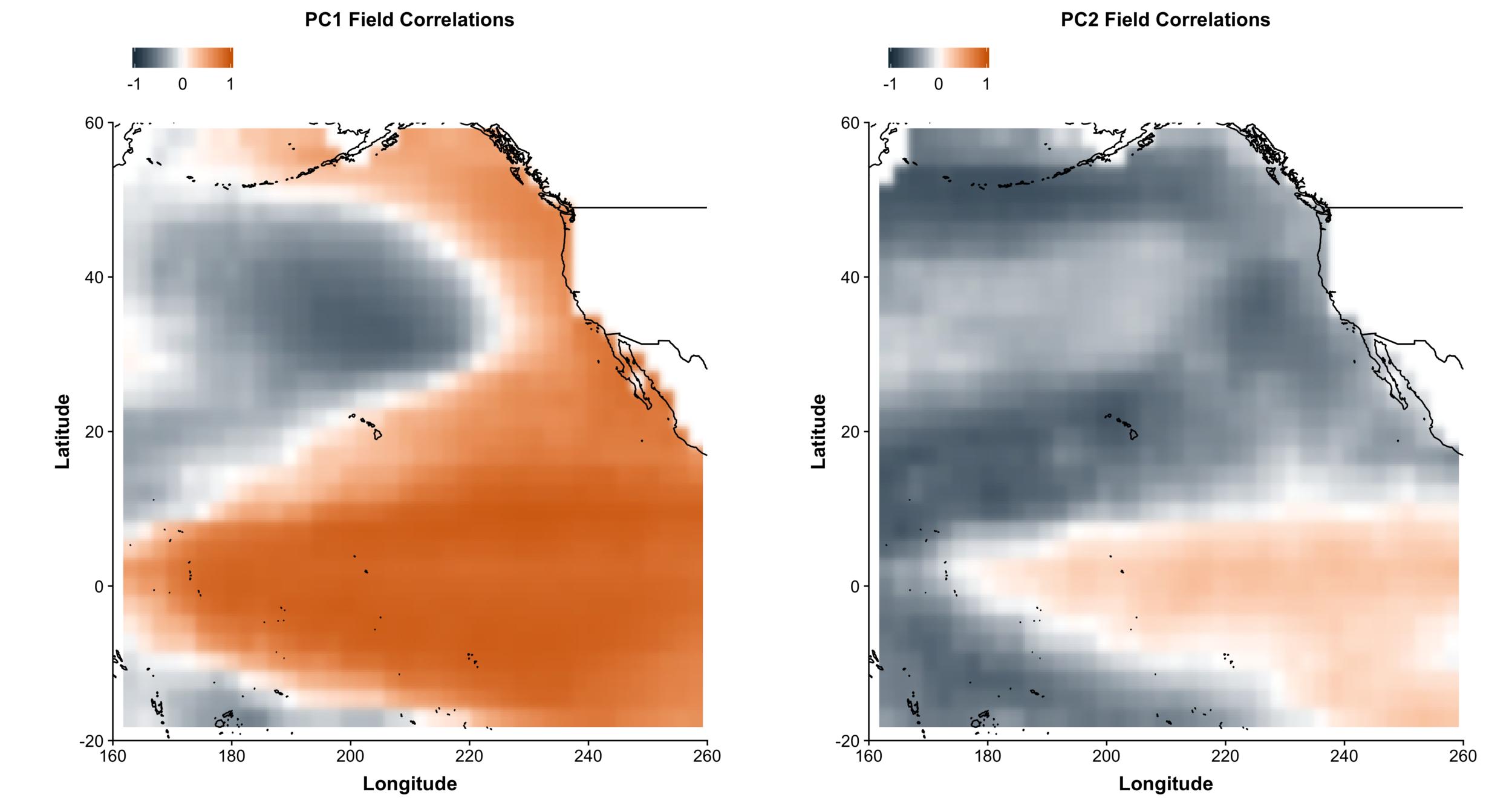 PCA Field Correlations