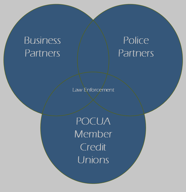 Intersecting Partners and Members for Support of Law Enforcement