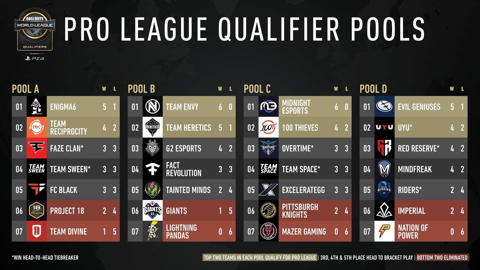 COD Pro League Pools.jpg