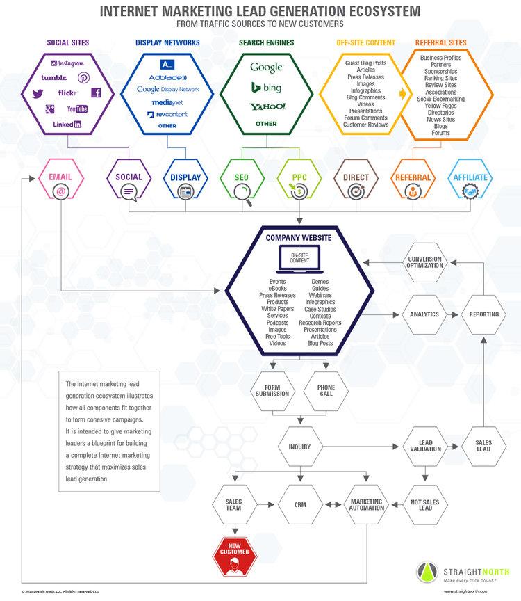 lead-gen-ecosystem.jpg