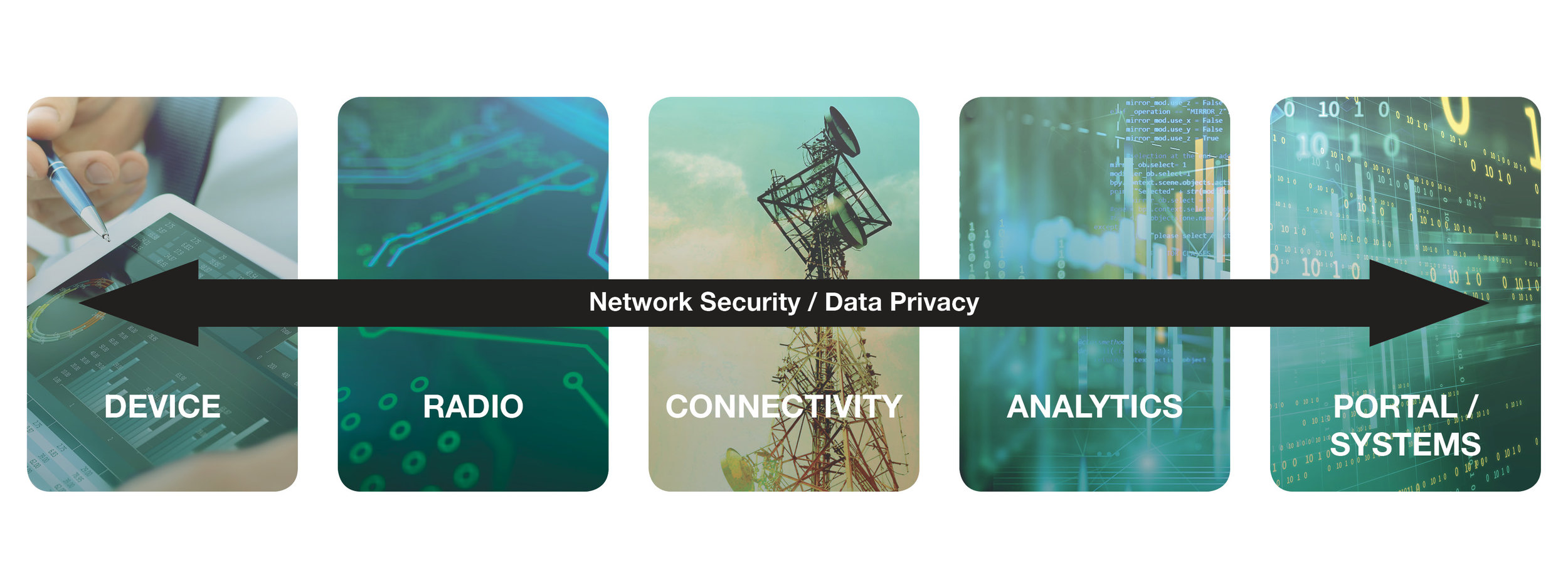 Network Security / Data Privacy