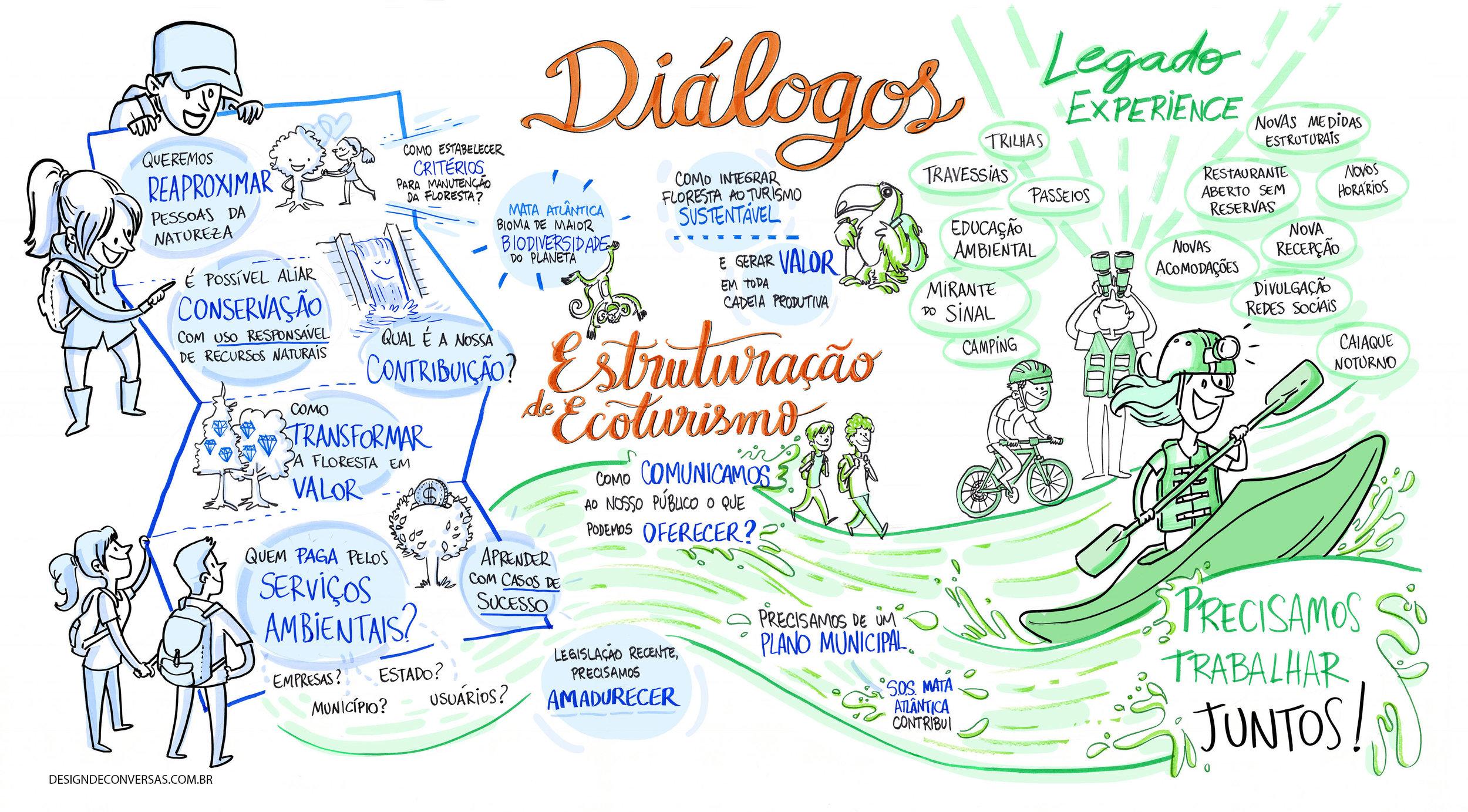 DesigndeConversas facilitacao grafica Diálogos 2019 votorantim reservas legado das aguas 1.jpg