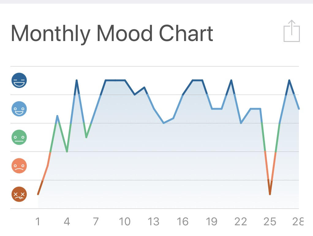 monthly_mood_chart.jpg