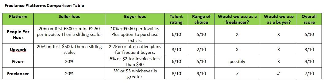 Freelancer platforms comparison table copywriters UK