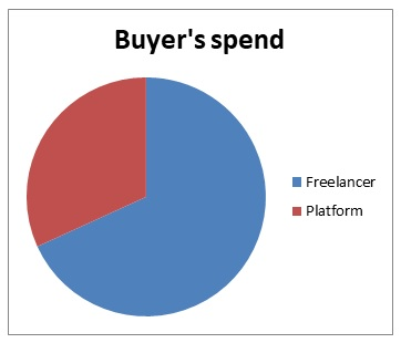 how much of a buyer's money goes to the freelancer