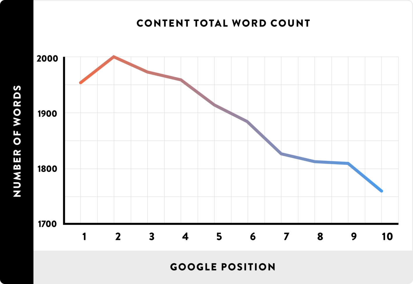 graph showing length of content is important