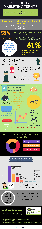 Digital marketing trends 2019 infographic