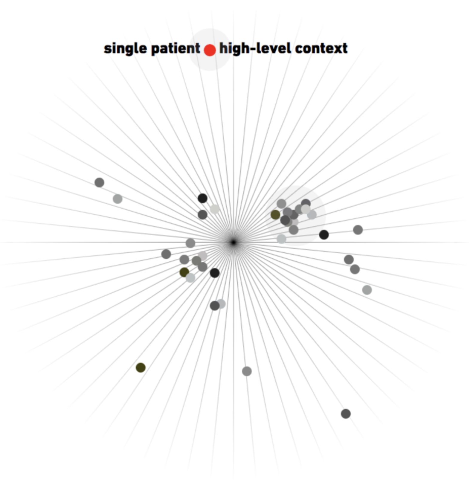Single patient, high-level context