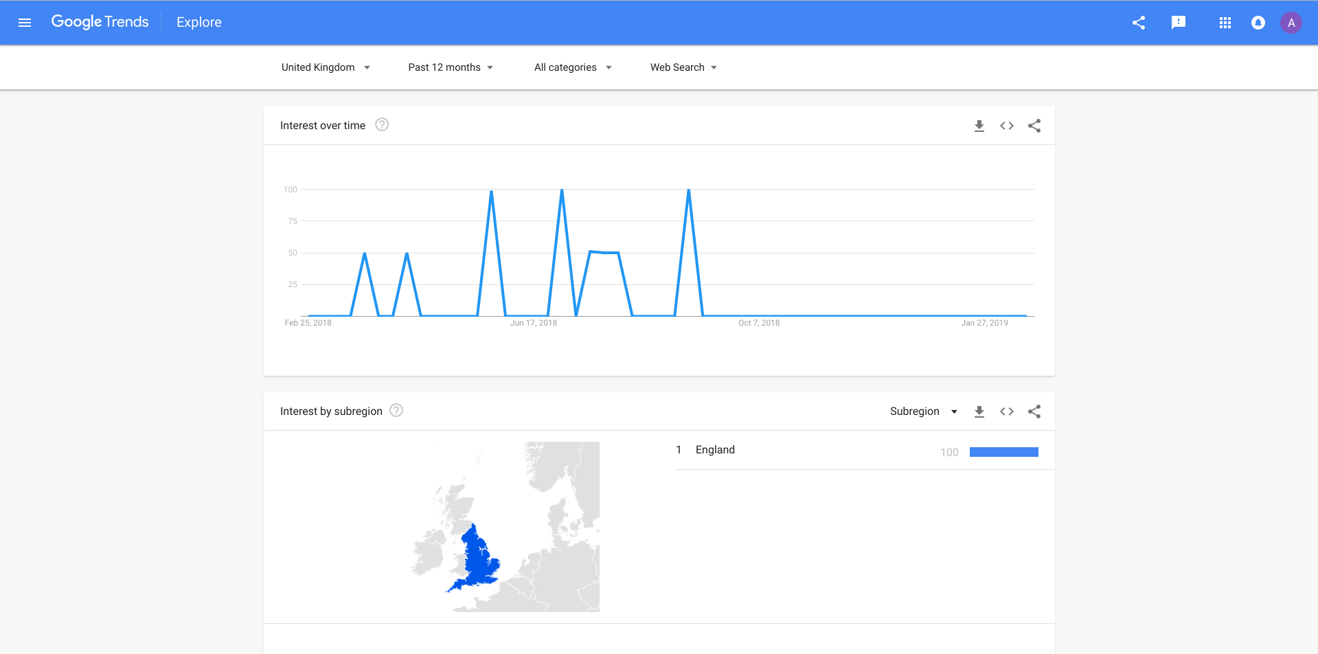 Google Trends Report (come on, Scotland?!)