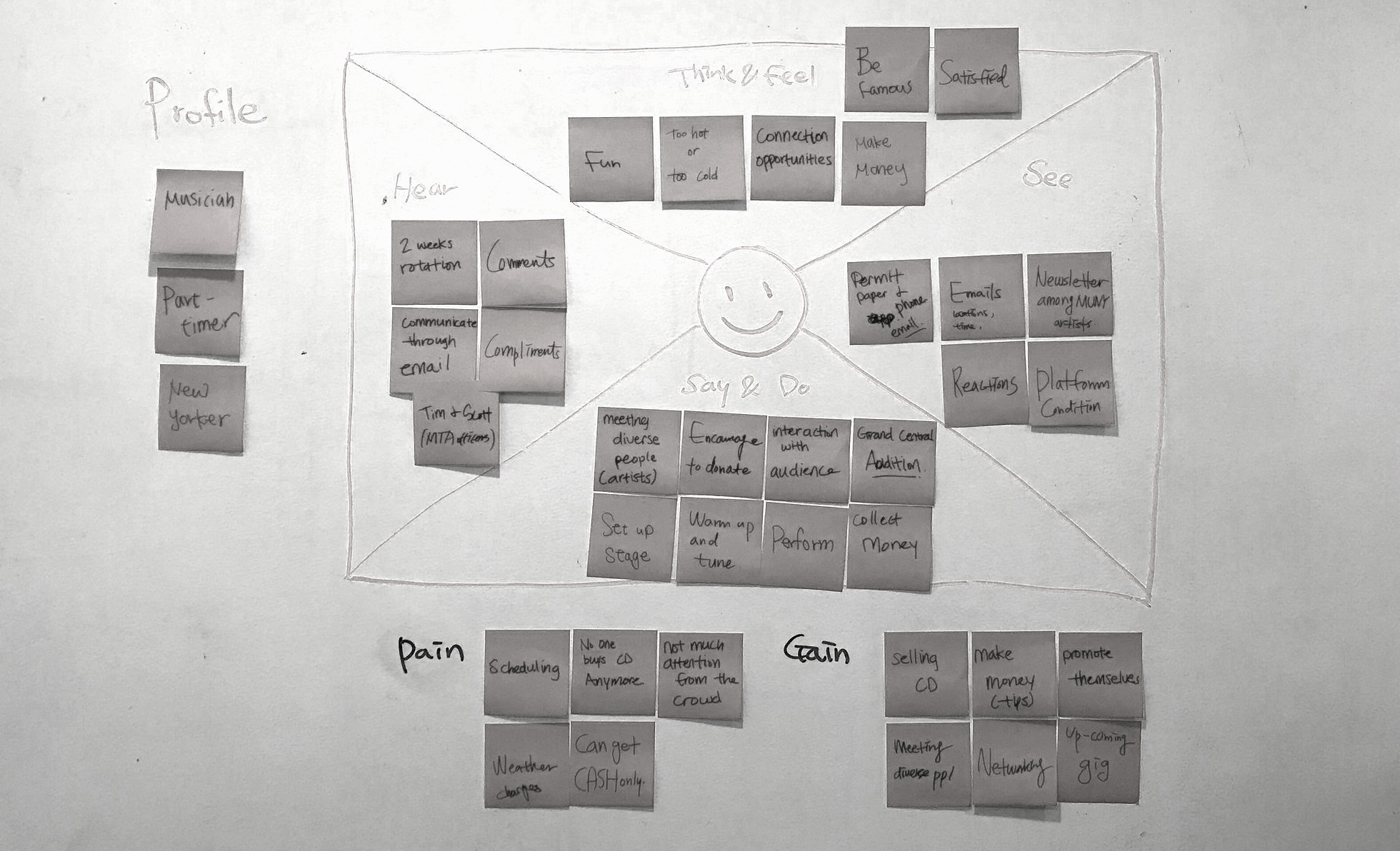 Empathy Map - for MUNY Artists