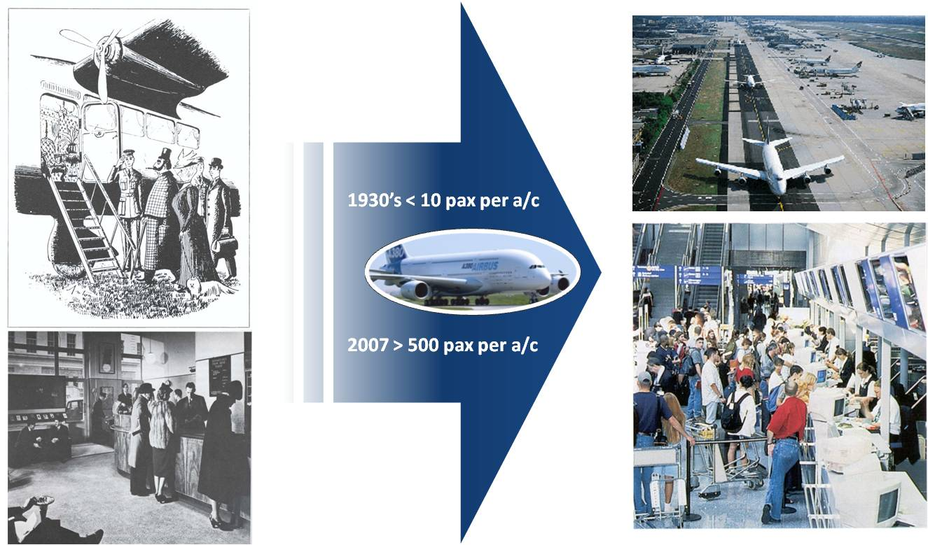 Airports Scaling-up and the Motivation for Attracting Private Investments