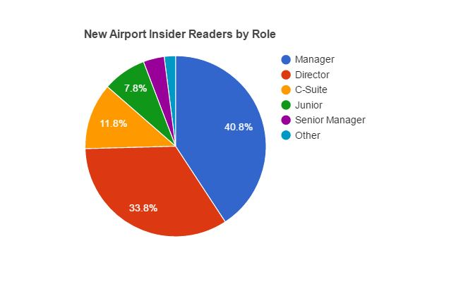 New Airport Insider subscribers by role