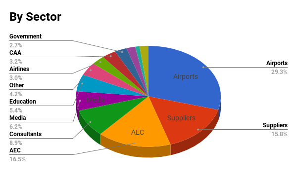 audience by sector