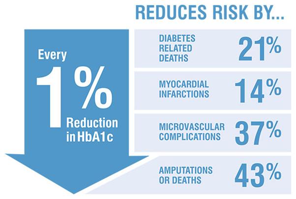 diabetes risk reduction.png