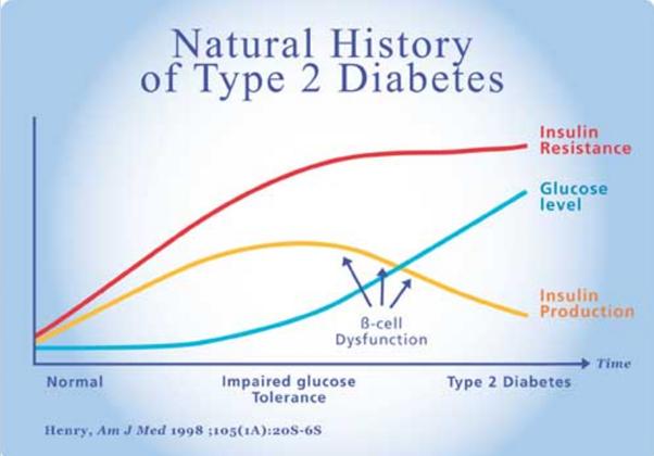 diabetes history.png