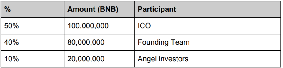 BNB token allocation.png
