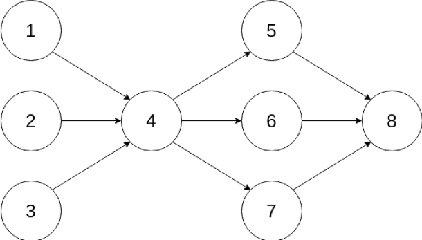 FIgure 1: An example of a directed acyclic graph. Notice how multiple chains can exist at the same time without causing a permanent fork.