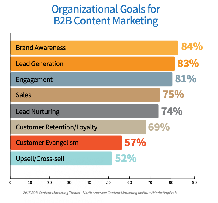 Image from:  https://contentmarketinginstitute.com/wp-content/uploads/2014/10/2015_B2B_Research.pdf