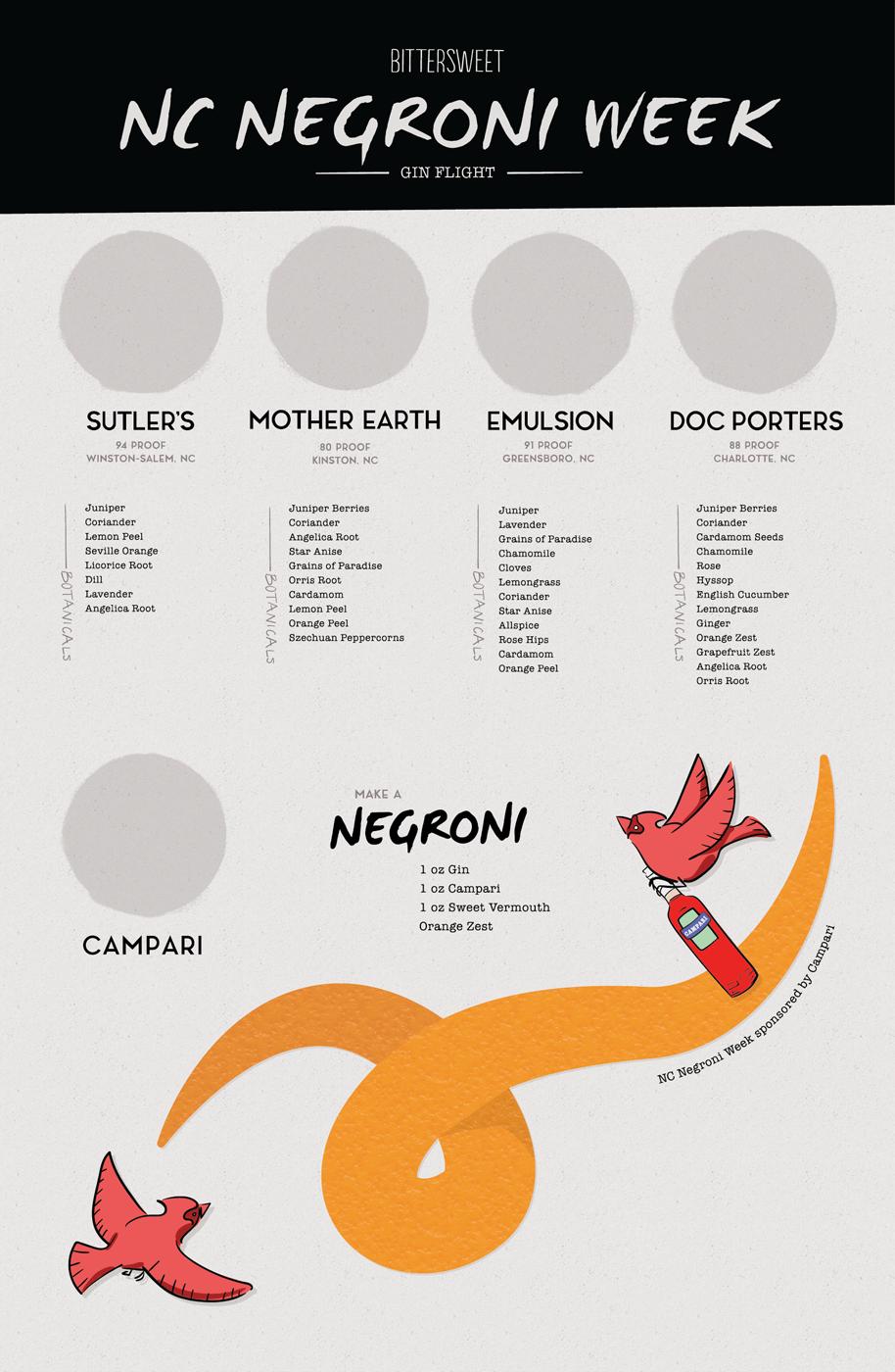 gin-flight-board-negroni.png