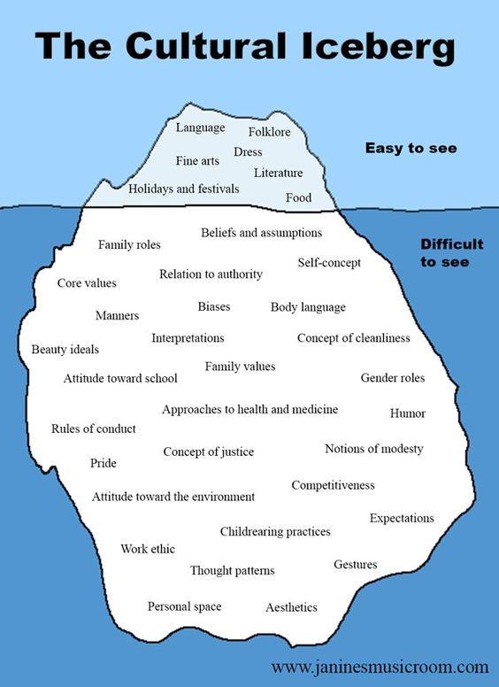 "A fantastic depiction of ""The Cultural Iceberg"" by Janine Slaga.   Photo Credit: Janine Slaga,  www.janinesmusicroom.com"