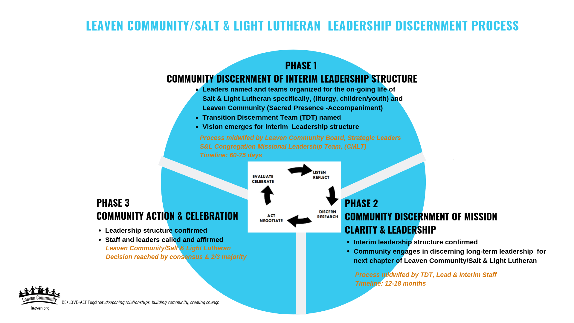 Leaven Community Discernment Process - Revised (1).png
